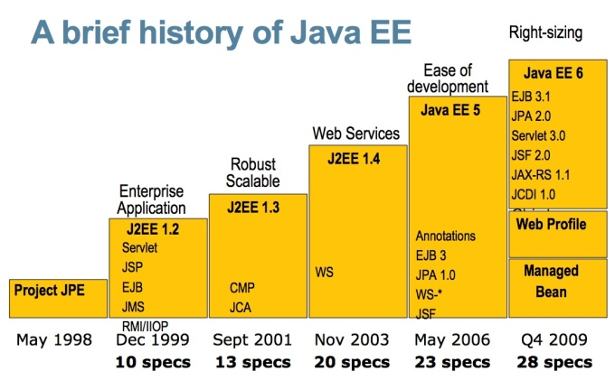 javaee6_overview_short__1_.pdf__page_2_of_9_